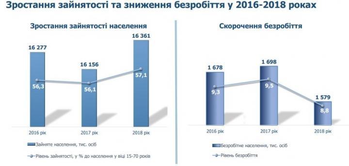 В Украине вырос уровень занятости населения - Рева (инфографика)