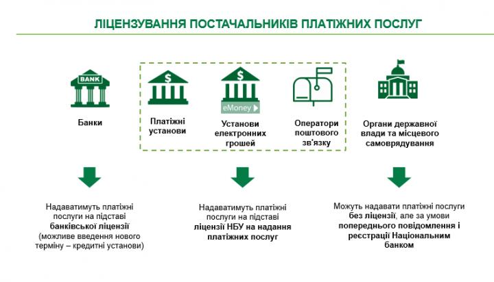 НБУ желает изменить регуляторное поле платежного рынка