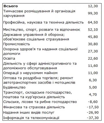 Инвестиции в украинскую экономику замедлились (таблица)