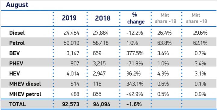 Спрос на электромобили в Великобритании увеличился на 380% (таблица)