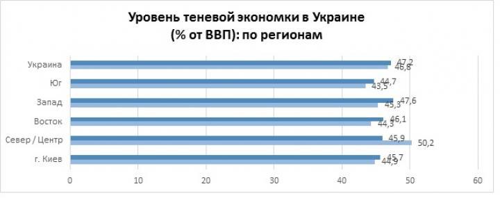 Зарплаты в конвертах: статистика по Украине за 2017-2018 гг. (исследование)