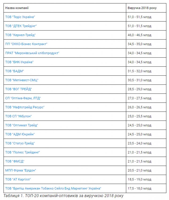 Топ-20 компаний-оптовиков: большинство в столице и причастны к офшорам - исследование (таблица)