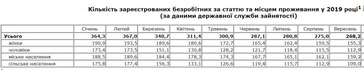 Безработица в Украине продолжает сокращаться (таблица)