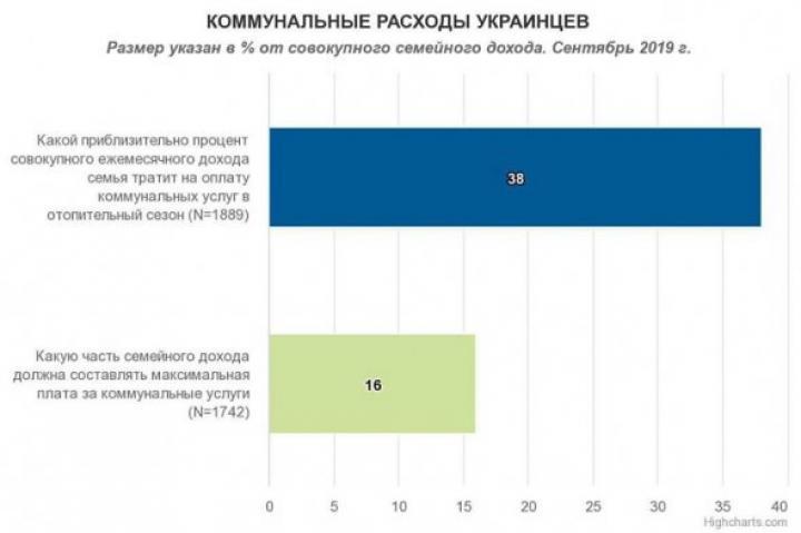 Сколько украинцы тратят на коммуналку (инфографика)