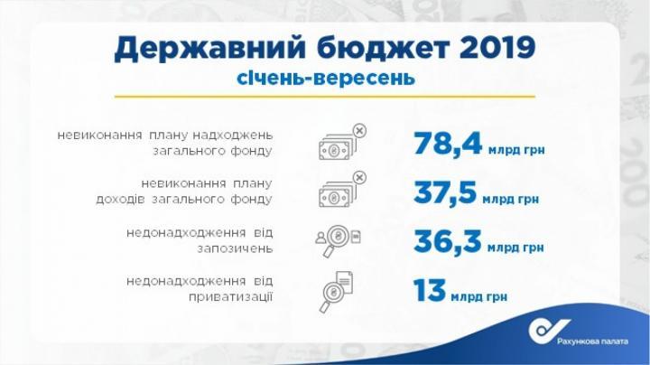 Общий фонд госбюджета недополучил 78,4 млрд гривен с начала года (инфографика)