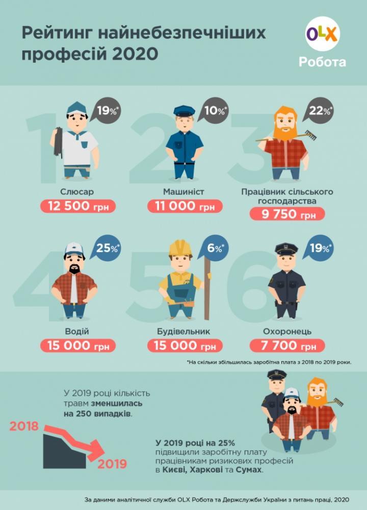 Сколько платят представителям самых опасных профессий (инфографика)