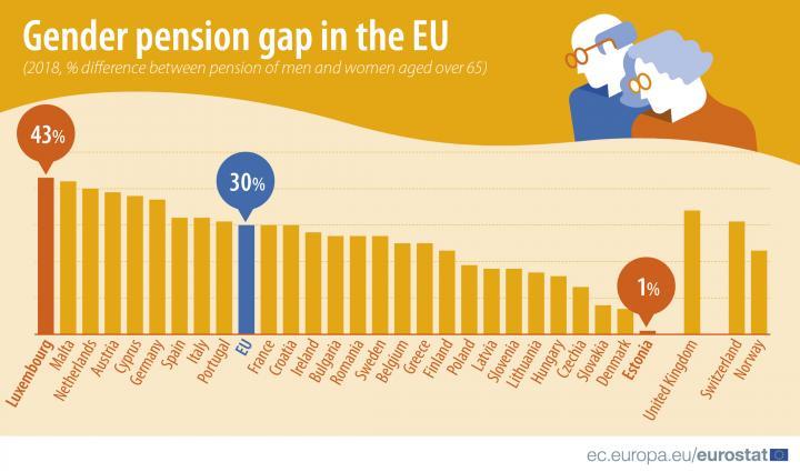 Пенсии в ЕС: женщины в среднем получают на 30% меньше мужчин