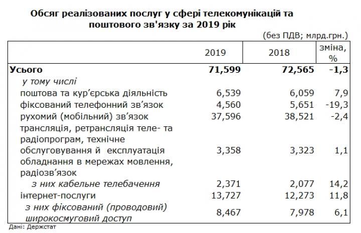 Доходы мобильных операторов снизились за последний год