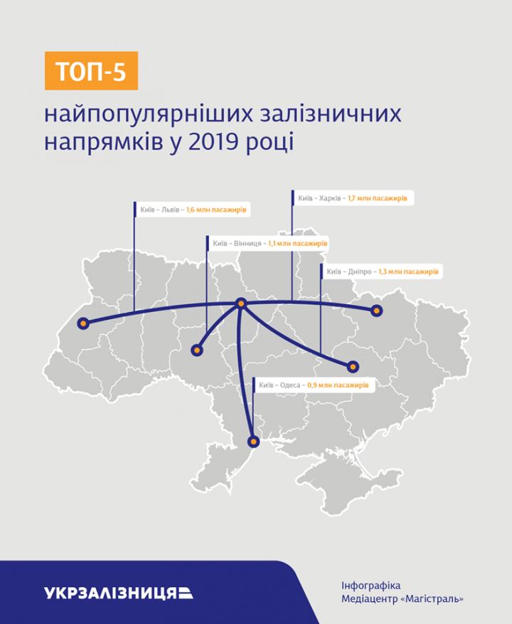 ТОП-5 самых популярных внутренних рейсов 2019 года - Укрзализныця