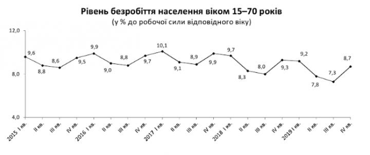 Госстат назвал количество безработных в Украине (график)