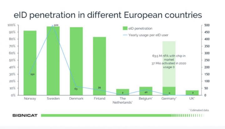 Как работает eID и BankID в Скандинавских странах (инфографика)