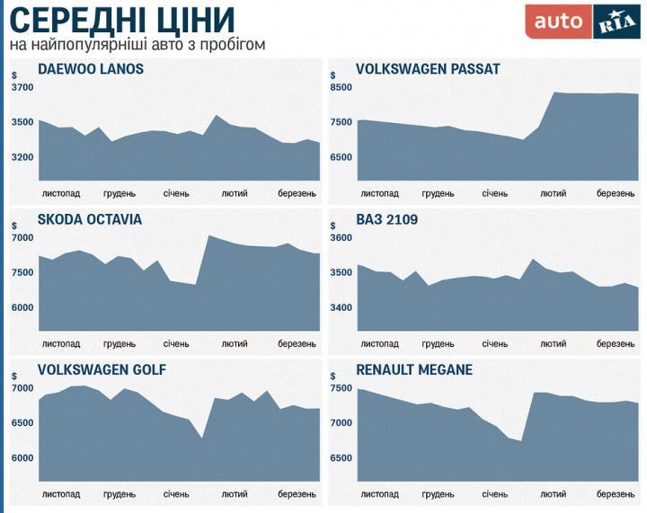 Авторынок во время карантина: что происходит с ценами на б/у авто (инфографика)