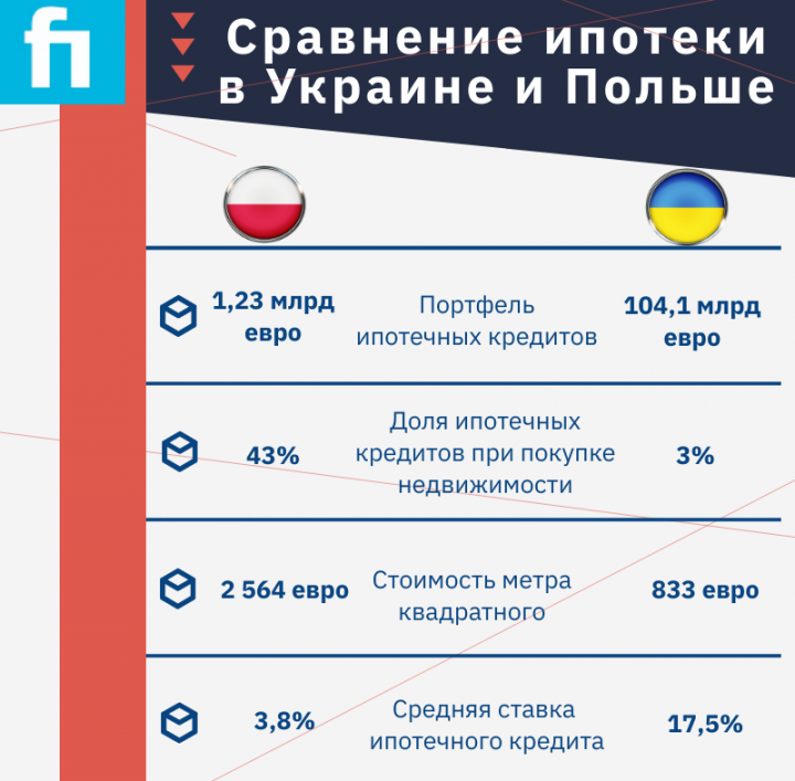 Ипотечное кредитование в Украине и Польше: в чем разница (инфографика)