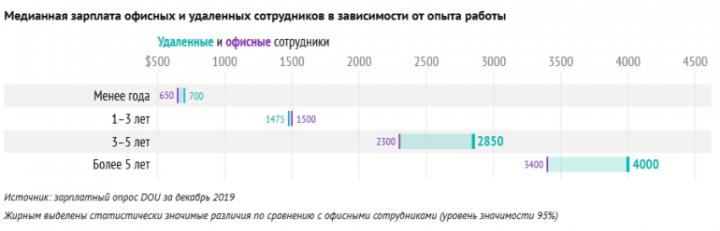 Как украинские IT-специалисты работают удаленно