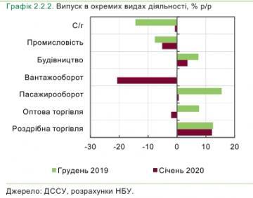 В базовых отраслях экономики Украины в начале года зафиксировано падение