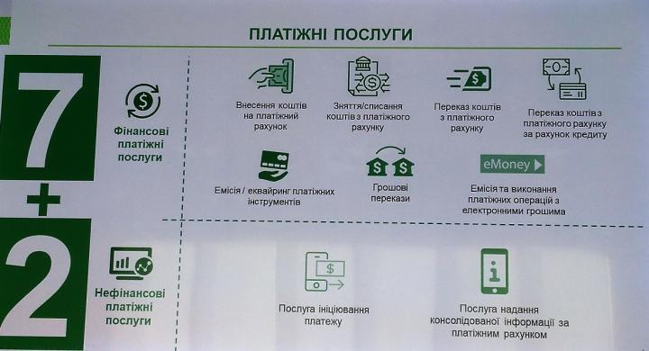 Что изменит закон о регулировании украинского платежного рынка (инфографика)