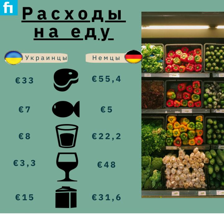 Расходы украинцев и немцев на еду (инфографика)