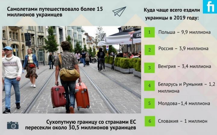 Турпоездки в прошлом году обошлись украинцам в 8 млрд долл. (инфографика)