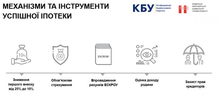 Ипотека в Украине: почти каждый седьмой украинец нуждается в собственном жилье