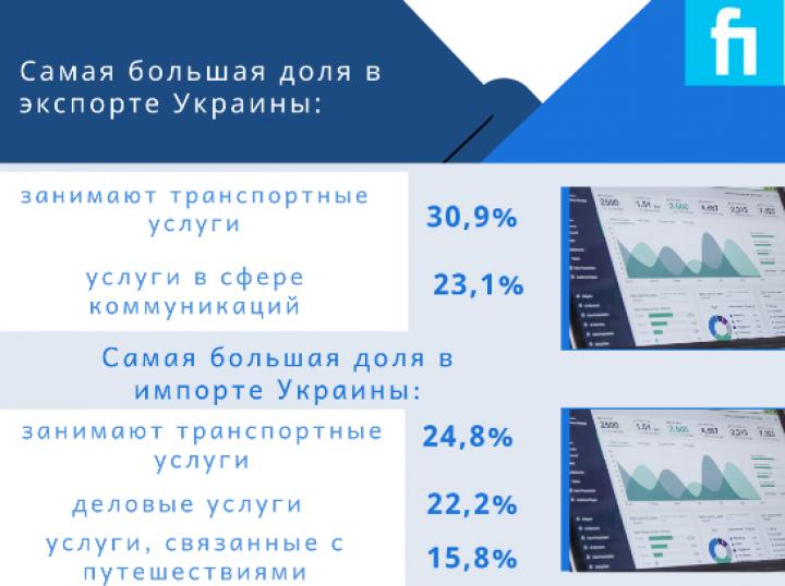 ЕС - главный торговый партнер Украины в 2019 году: 40,1% от общего объема (инфографика)