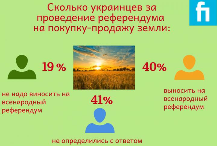 Сколько украинцев поддерживает создание рынка земли (инфографика)