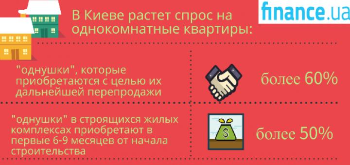 В Киеве вырос спрос на однокомнатные квартиры (инфографика)
