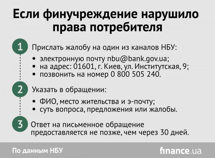 Куда обращаться, если банк нарушил права потребителя (инфографика)