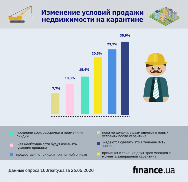 Недвижимость при карантине: как изменялся рынок (инфографика)