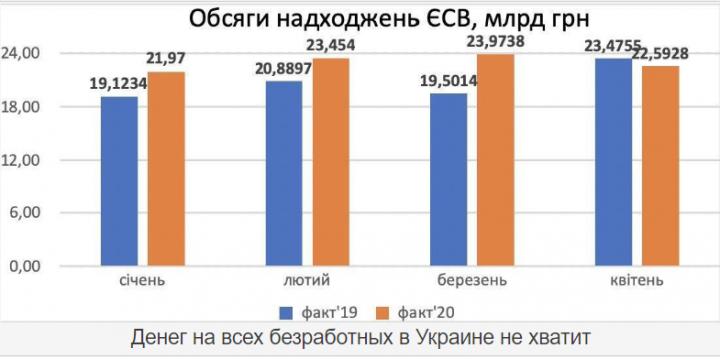 На всех безработных не хватит денег: в бюджете соцстраха Украины обнаружили дыру