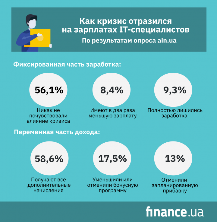 Как кризис отразился на зарплатах IT-специалистов (опрос)