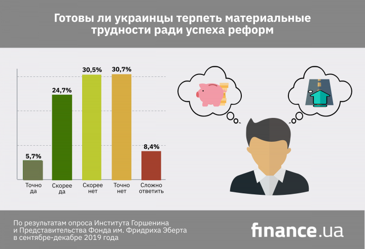 Какой процент украинцев согласен терпеть материальные трудности ради реформ (опрос)