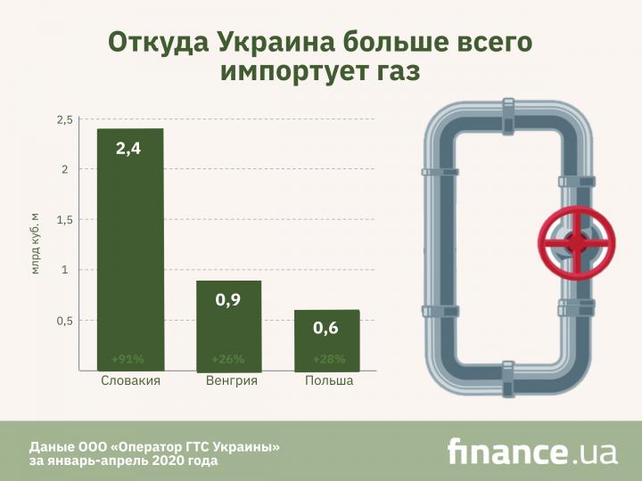 За четыре месяца года импорт газа вырос на 59% (инфографика)