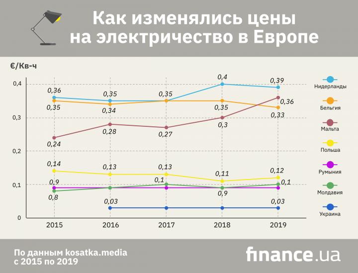 Как менялись цены на электроэнергию в Европе за последние 5 лет (инфографика)