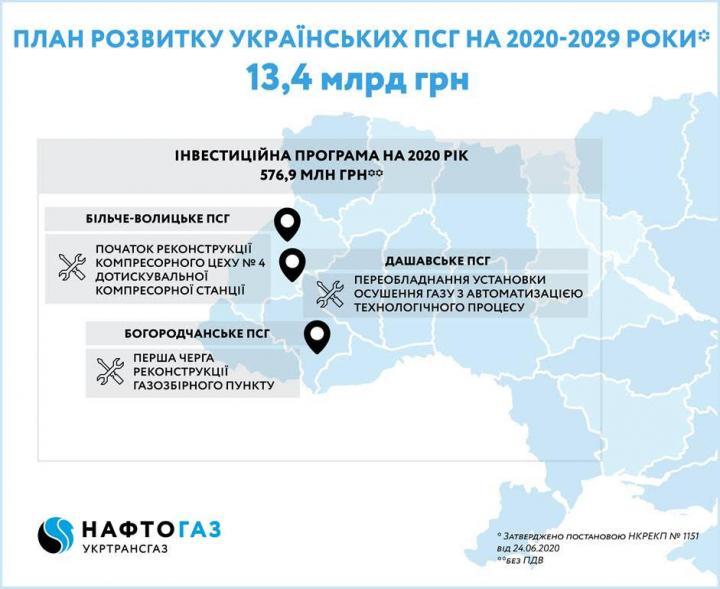 НКРЭКУ утвердила план развития украинских газохранилищ на следующие 10 лет (инфографика)