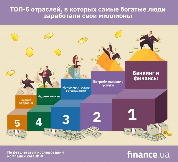 Сферы, в которых самые богатые люди заработали свои миллионы (инфографика)