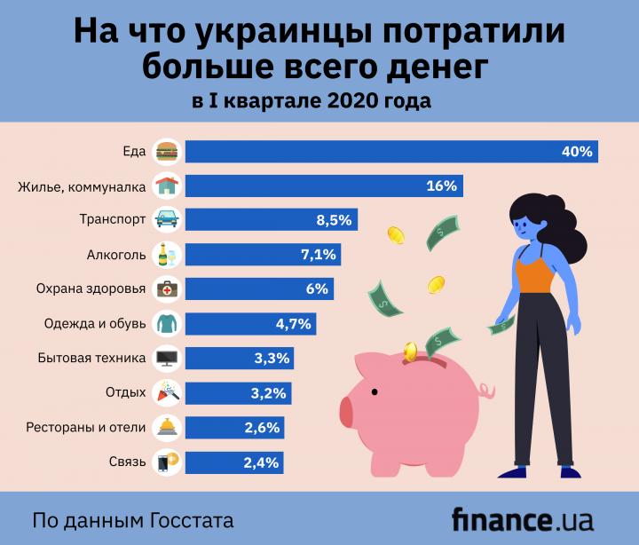 Продукты питания и коммуналка: Госстат показал структуру расходов населения